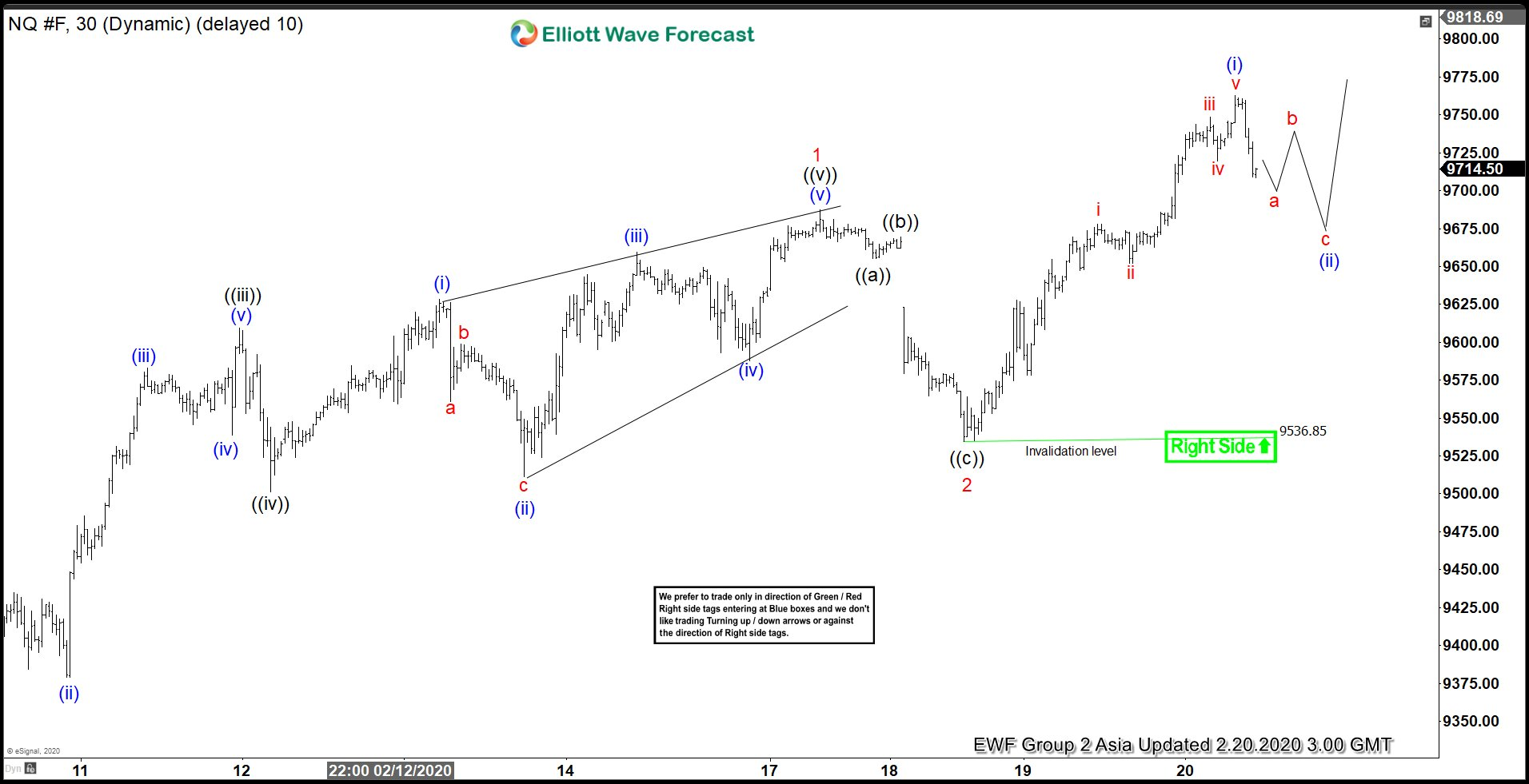 Elliott Wave View: NASDAQ (NQ_F) Continues Marching to All-Time High