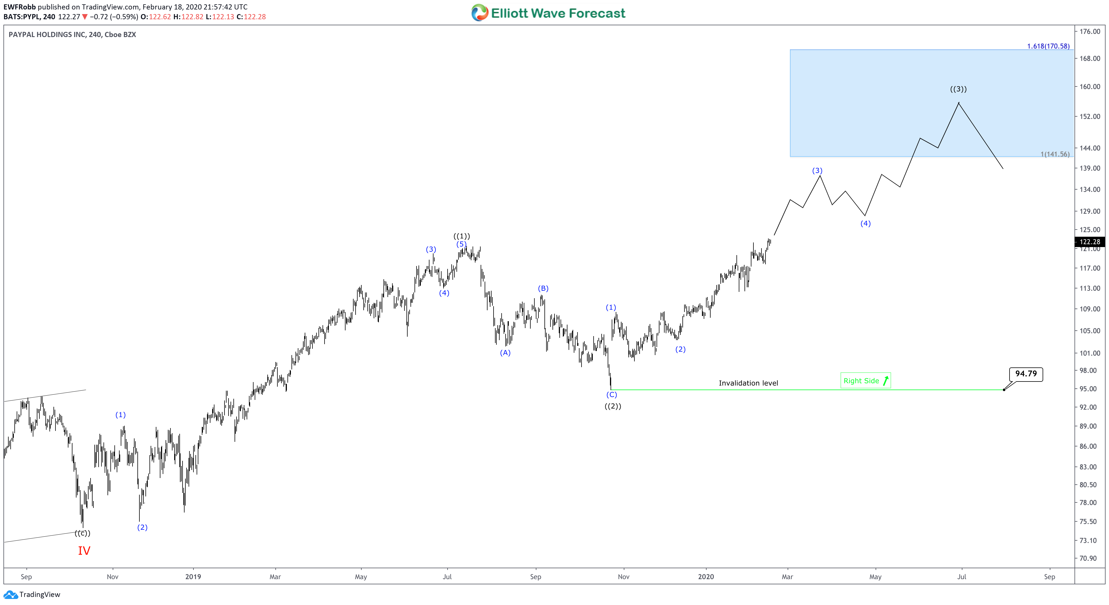Elliott Wave View: PayPal (PYPL) Right Side Remains Bullish