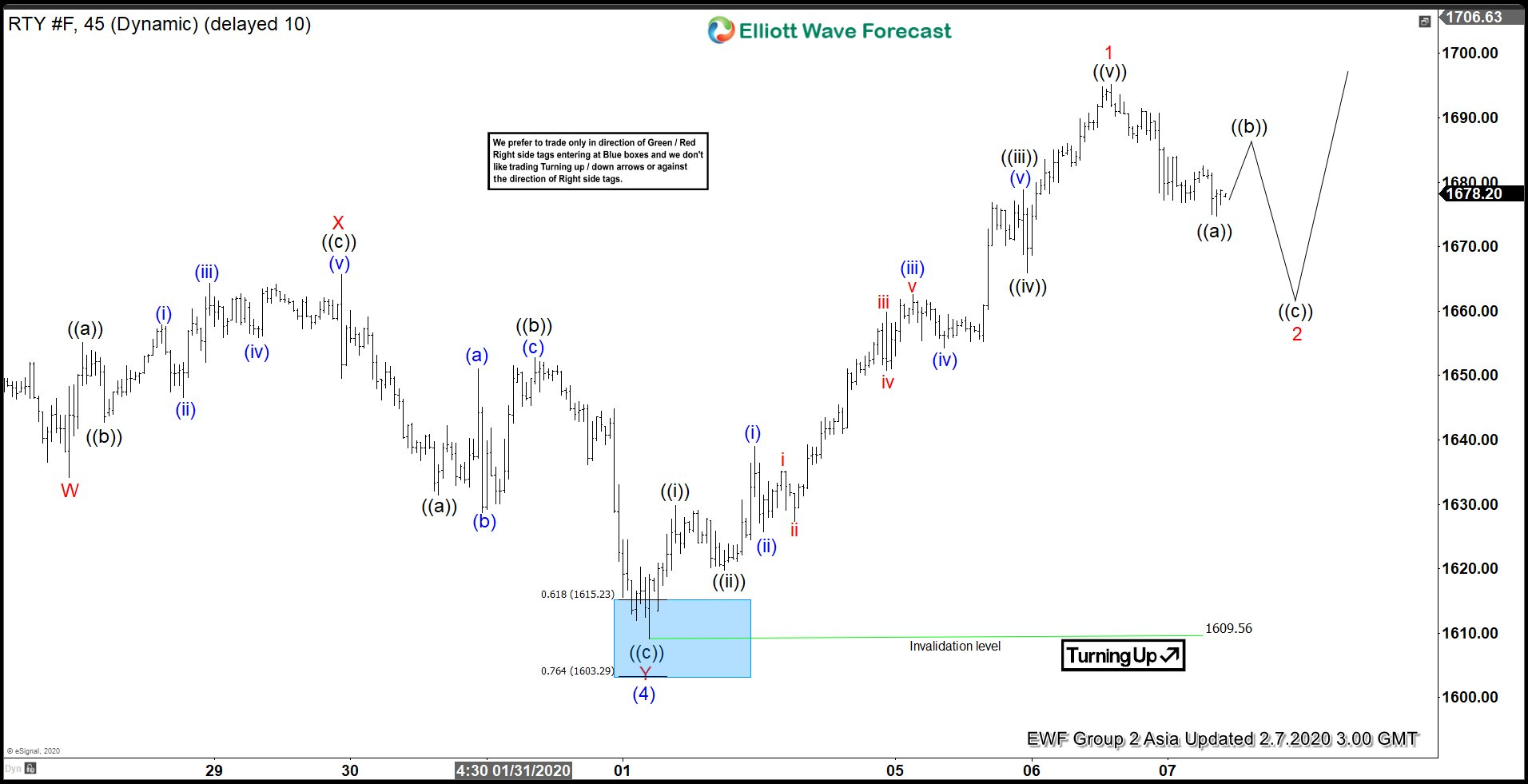 Elliott Wave View: Pullback in Russell Should See Support