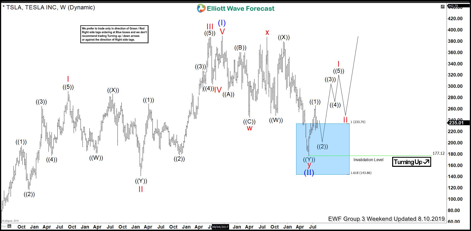 TSLA Powerful Elliott Wave (III) Started From The Blue Box