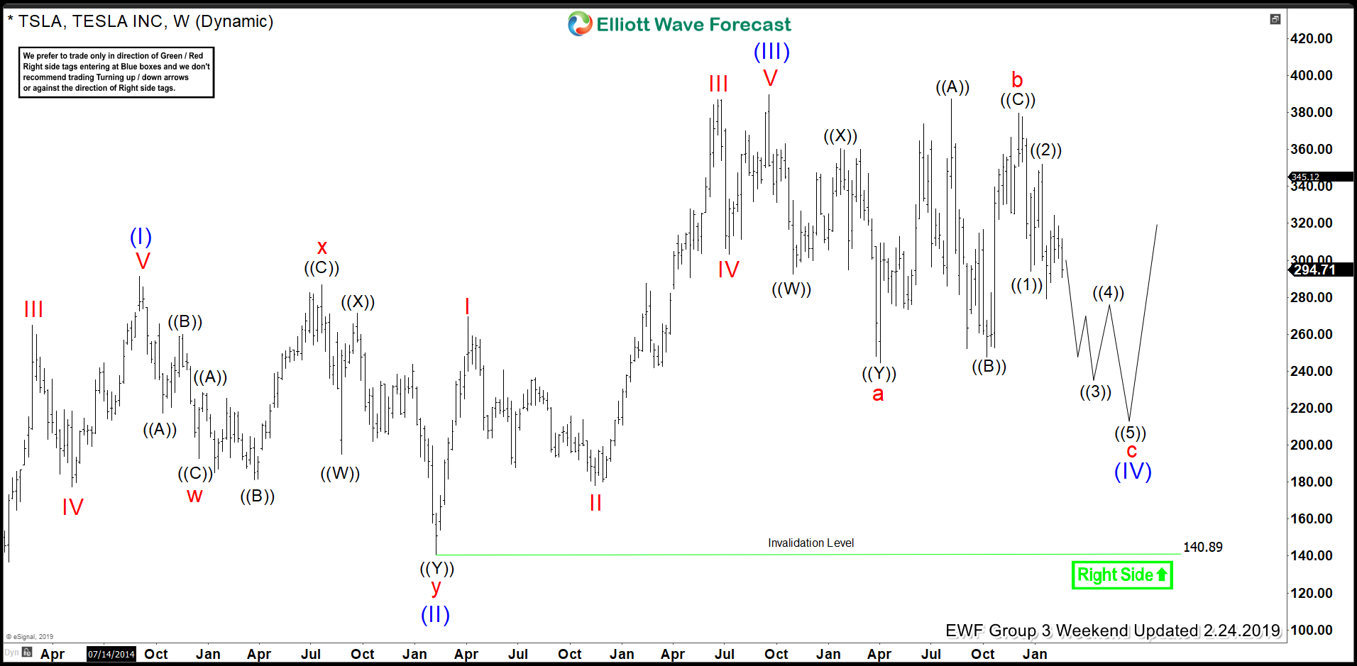 TSLA Weekly Elliott Wave Analysis 24 Feb 2019