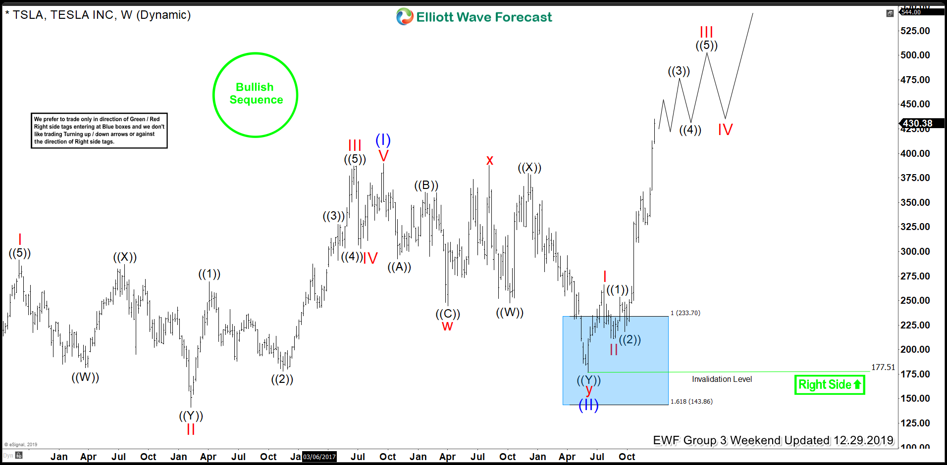 TSLA Weekly Elliott Wave Analysis 29 December 2019