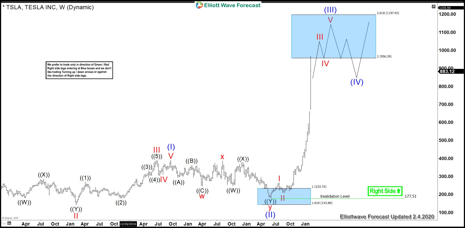 TSLA 2.4.2020 Weekly Elliott Wave Analysis
