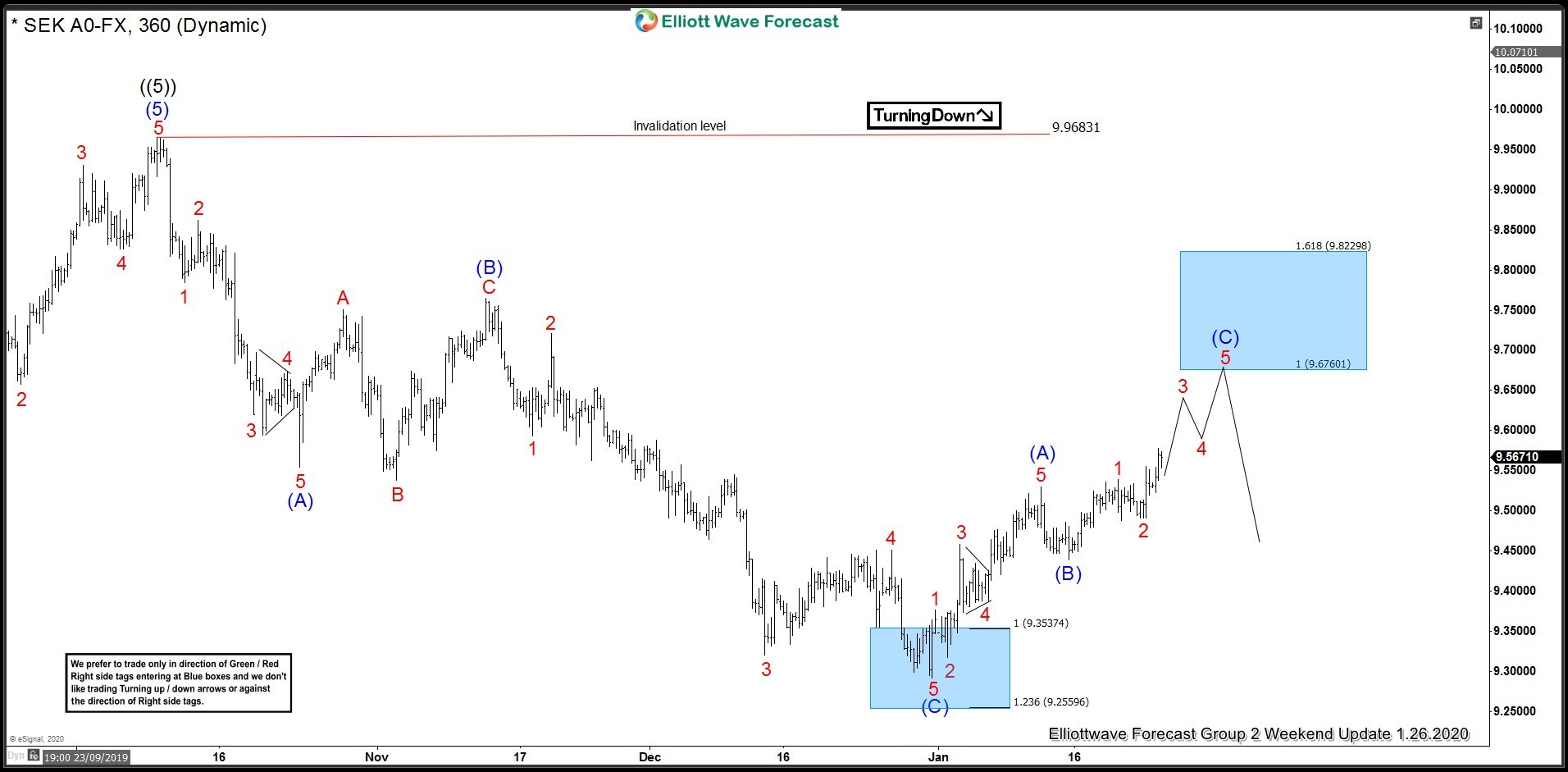 USDSEK 26 January 4 Hour Elliott Wave Update