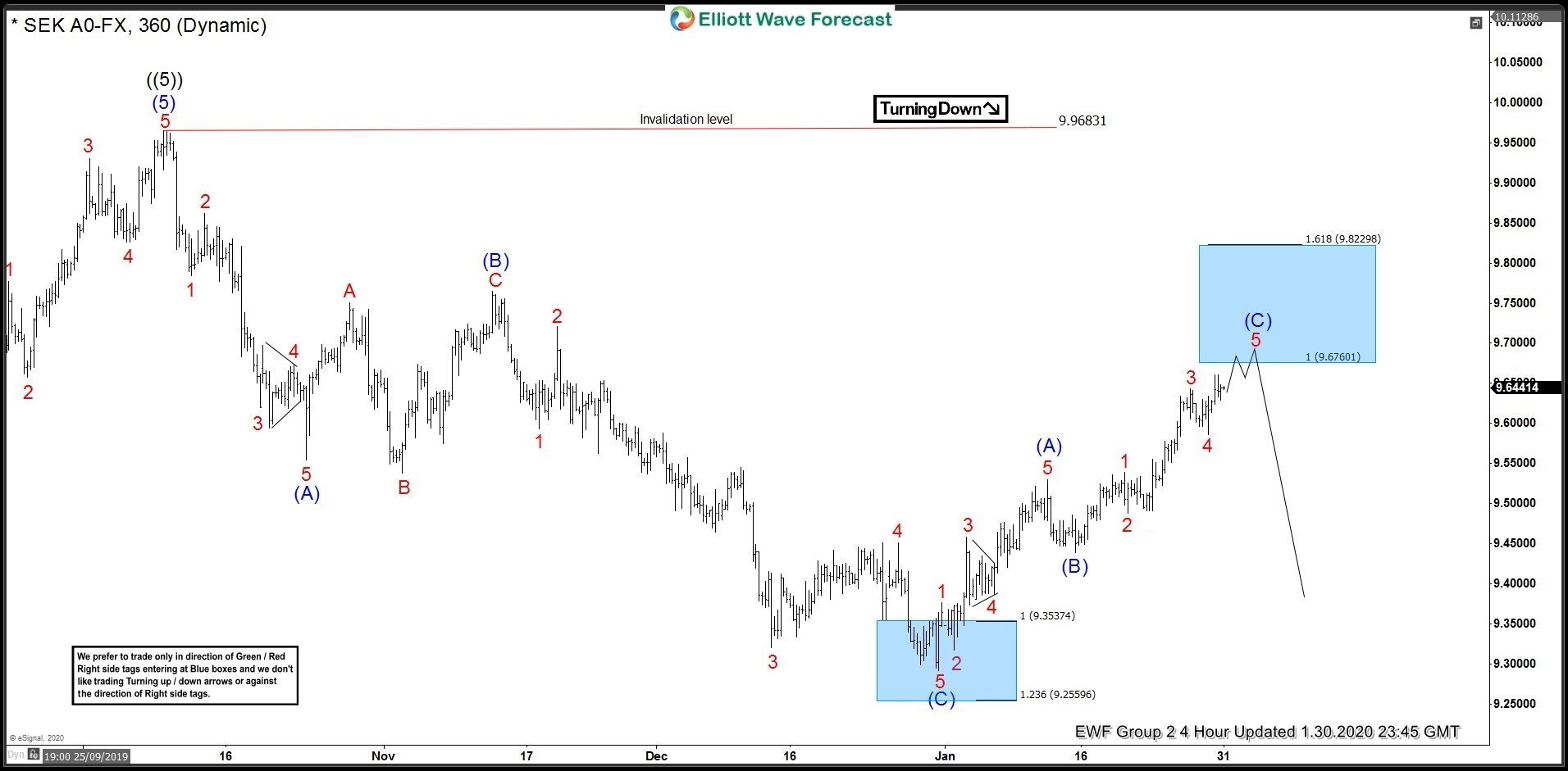 USDSEK 30 January 4 Hour Elliott Wave Analysis