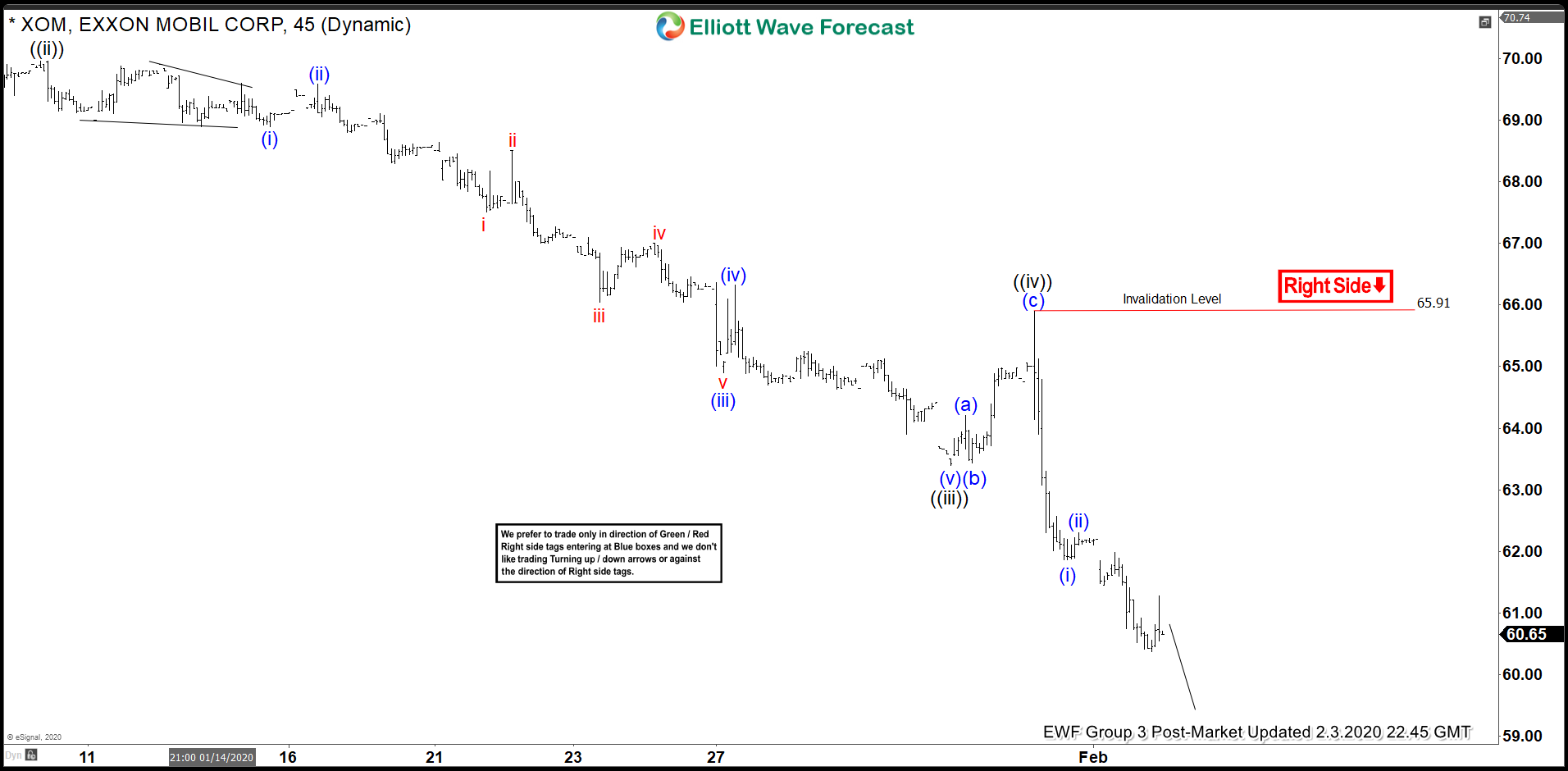 Elliott Wave View: Downside Target for Exxon Mobil
