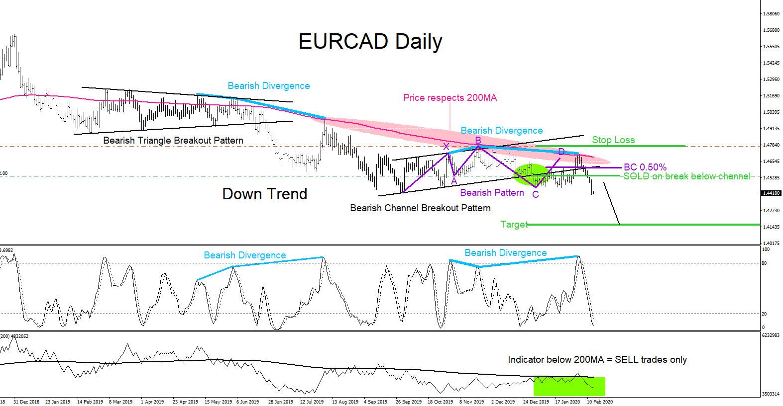 EURCAD, forex, trading, market patterns, elliottwave, aidanfx