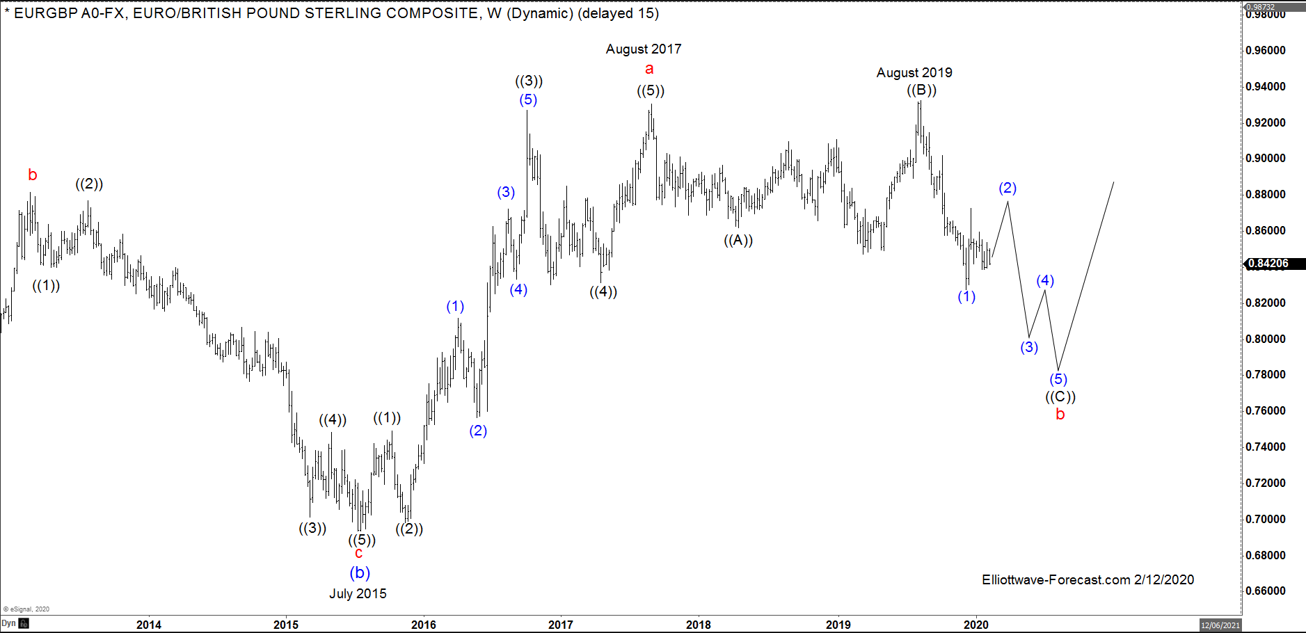 $EURGBP FX Pair Longer Term Cycles and Elliott Wave