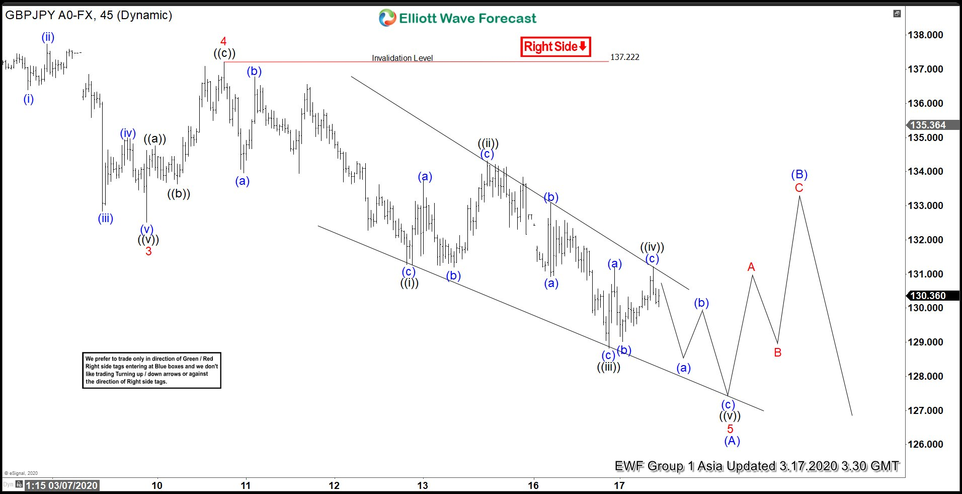 Elliott Wave View: GBPJPY Ending 5 Waves Impulse