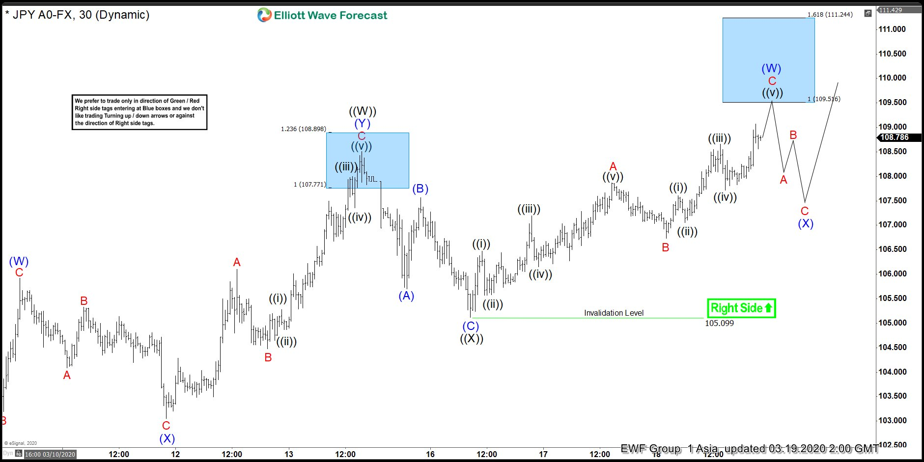 USDJPY Elliott Wave View: More Upside Expected