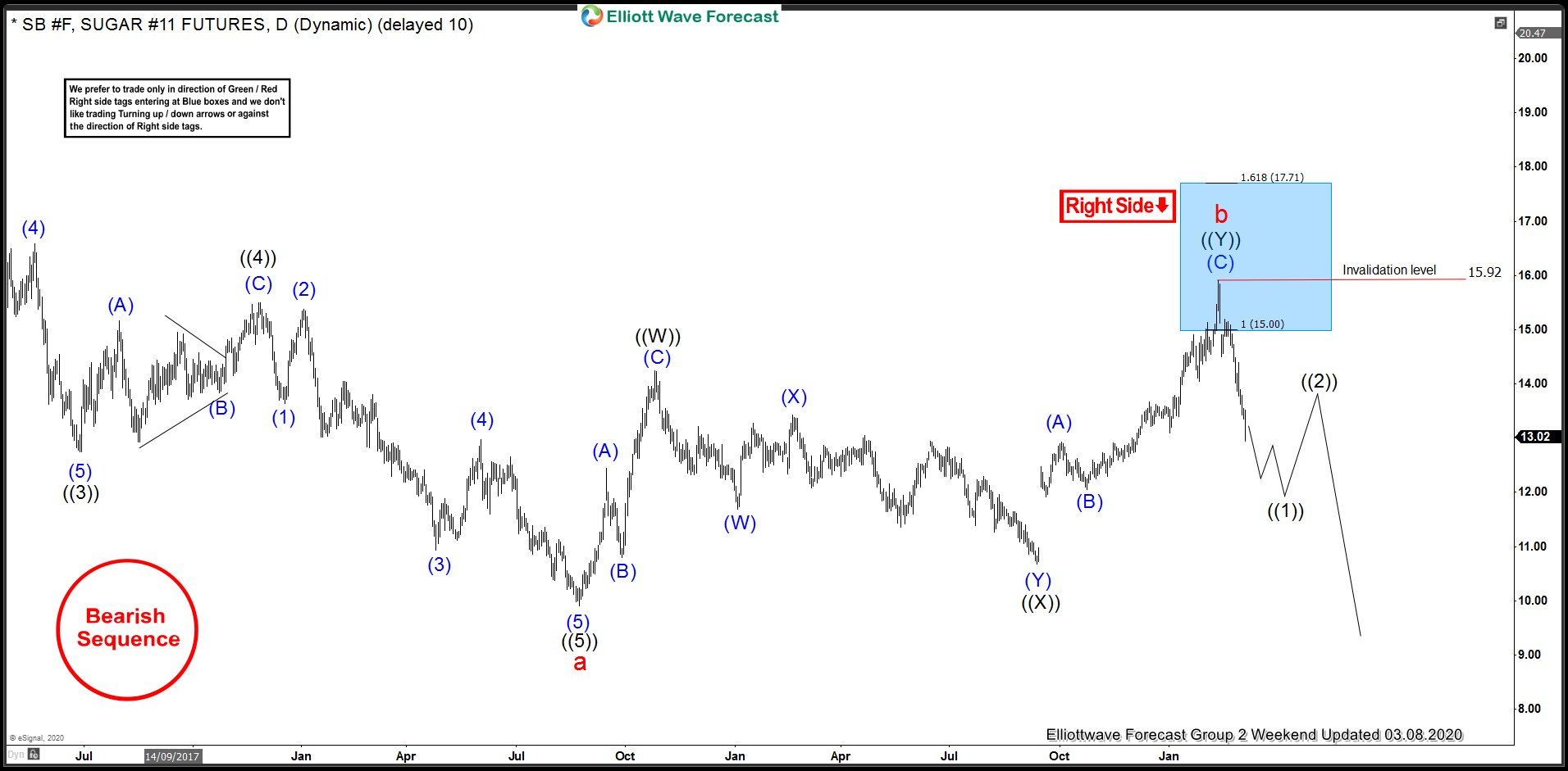 Sugar Daily Elliott Wave Analysis 3.8.2020