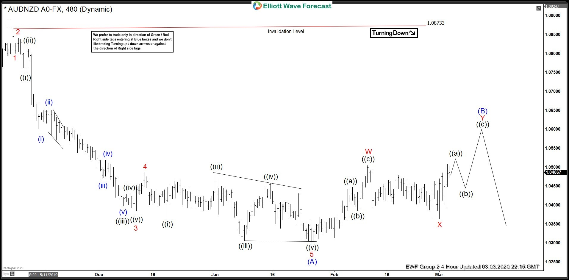 AUDNZD 4 hour chart 3.3.2020