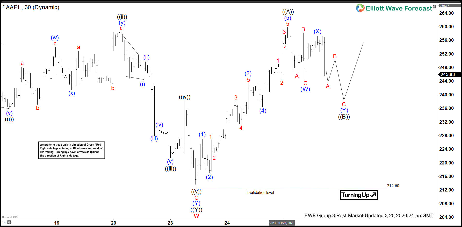 Elliott Wave View: Apple in Zigzag Correction