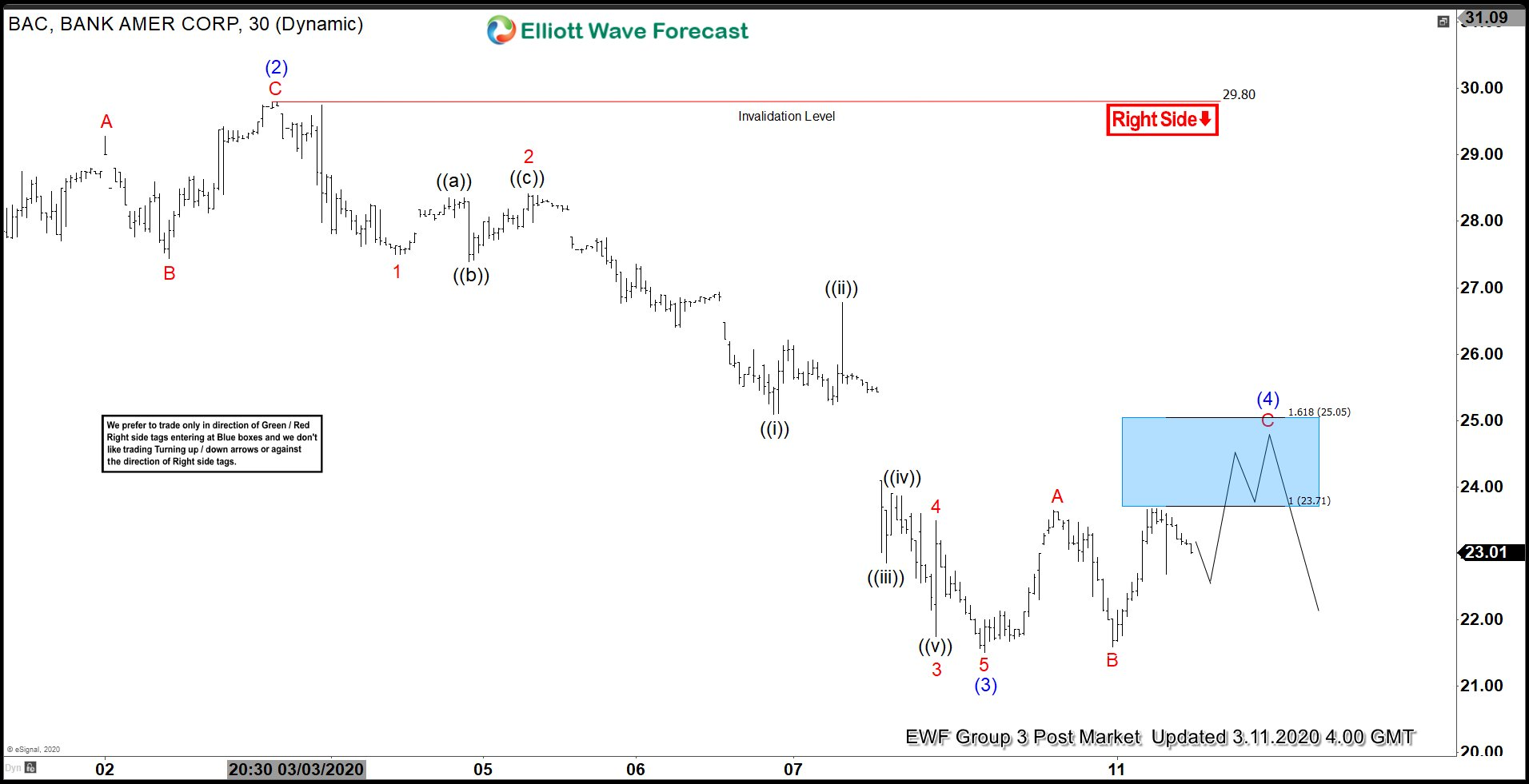 Elliott Wave View: BAC Looking for More Downside