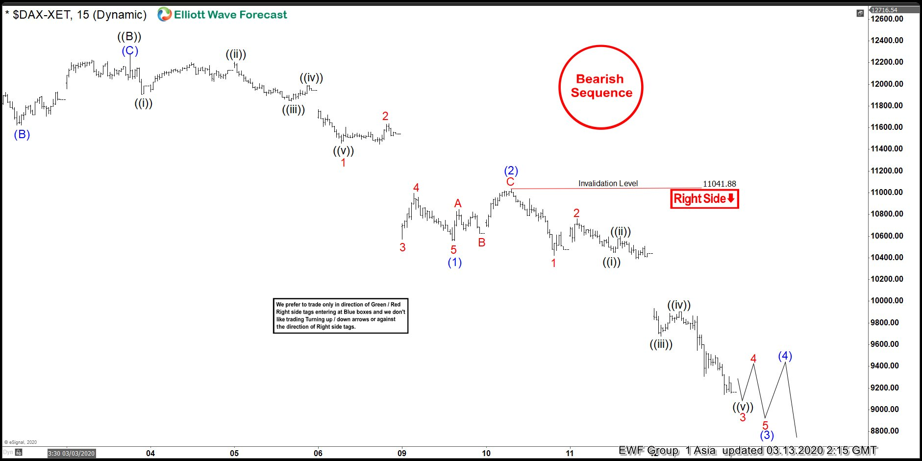 Elliott Wave View: DAX Has Reached Minimum Target