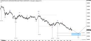 Euro Swissy Elliott Wave daily