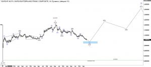 Euro Swissy Elliott Wave weekly
