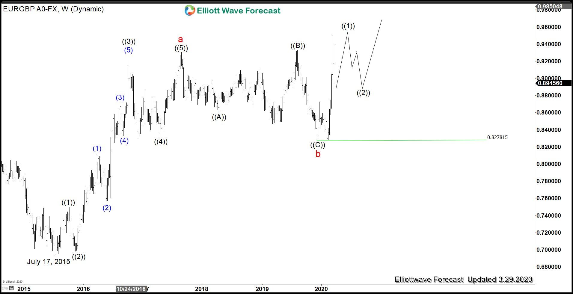 EURGBP Elliott Wave: Pair May Find Buyers Soon