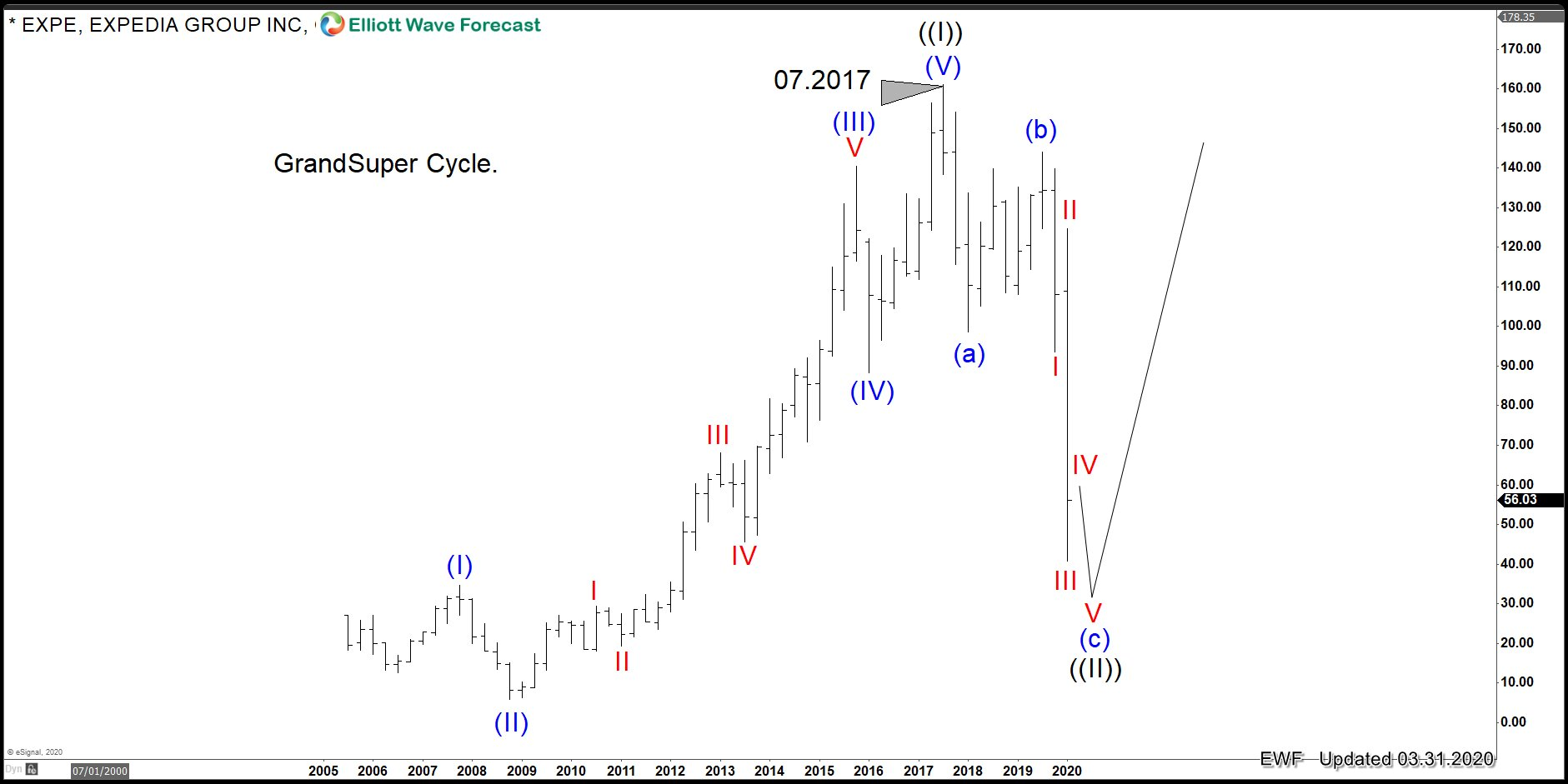 Expedia: The Stock Shows Classic Elliott Wave Pattern