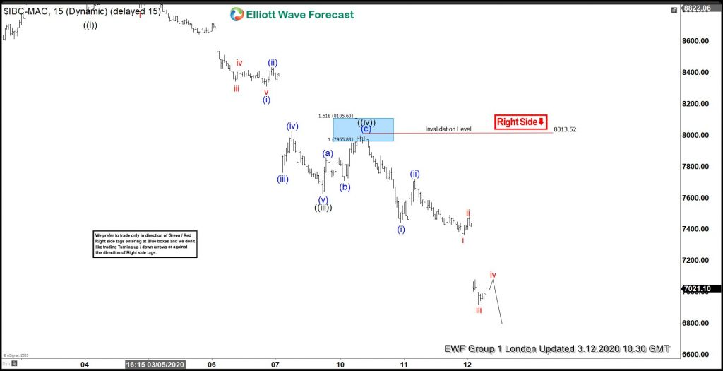 IBEX Elliott Wave: Right Side Favored More Downside