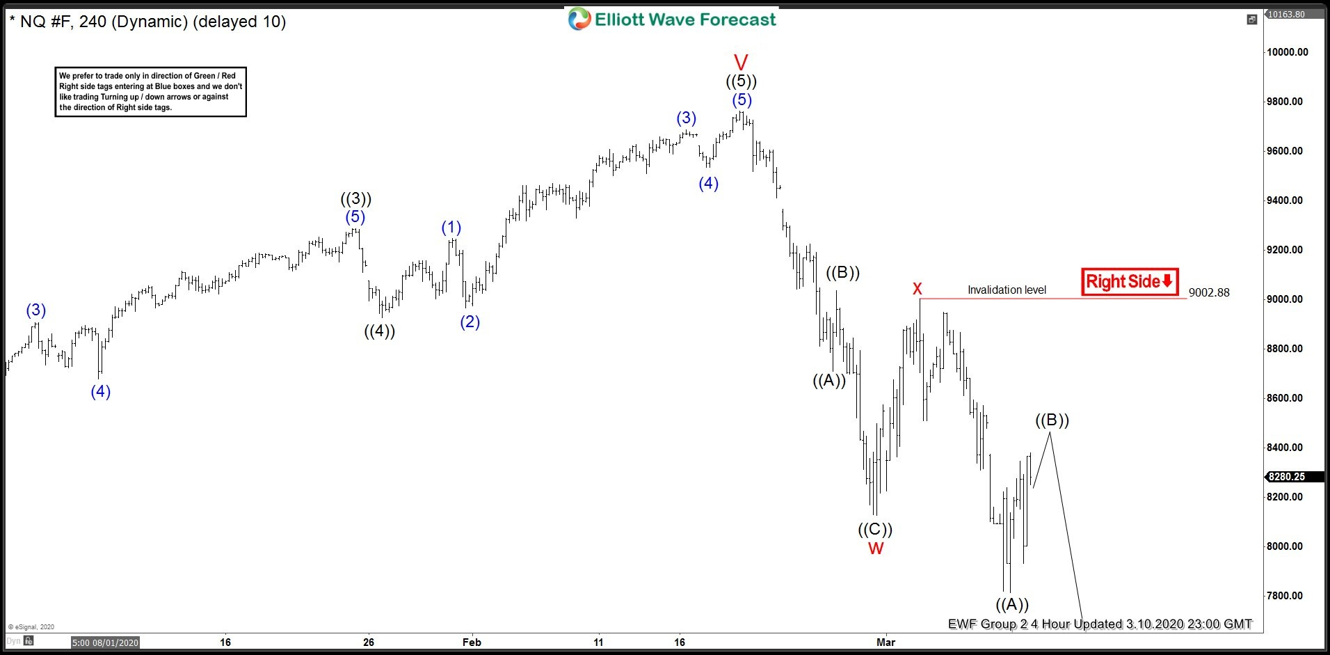 NASDAQ 4 hour update 3.10.2020