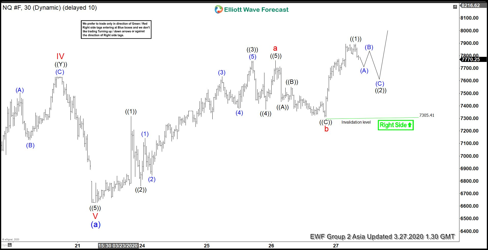 Elliott Wave View: Nasdaq Bounce In Progress