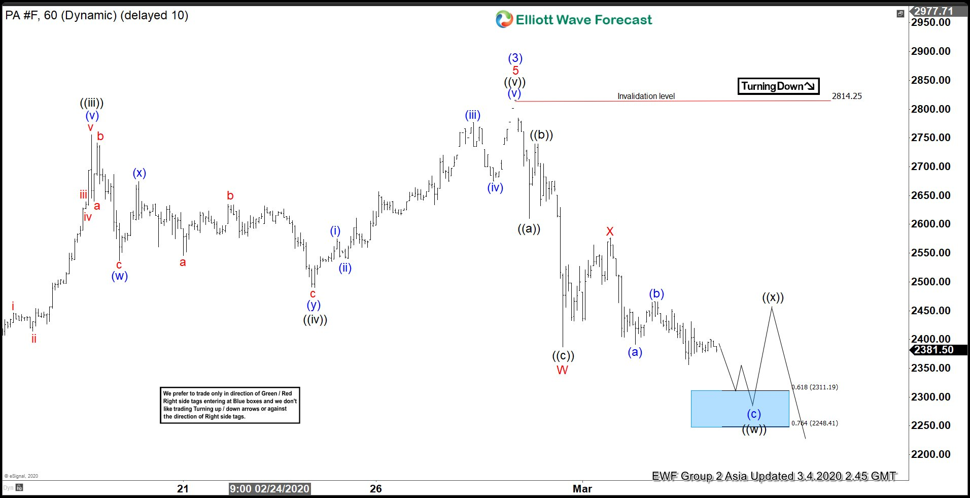 Elliott Wave View: Palladium 7 swing Correction In Progress