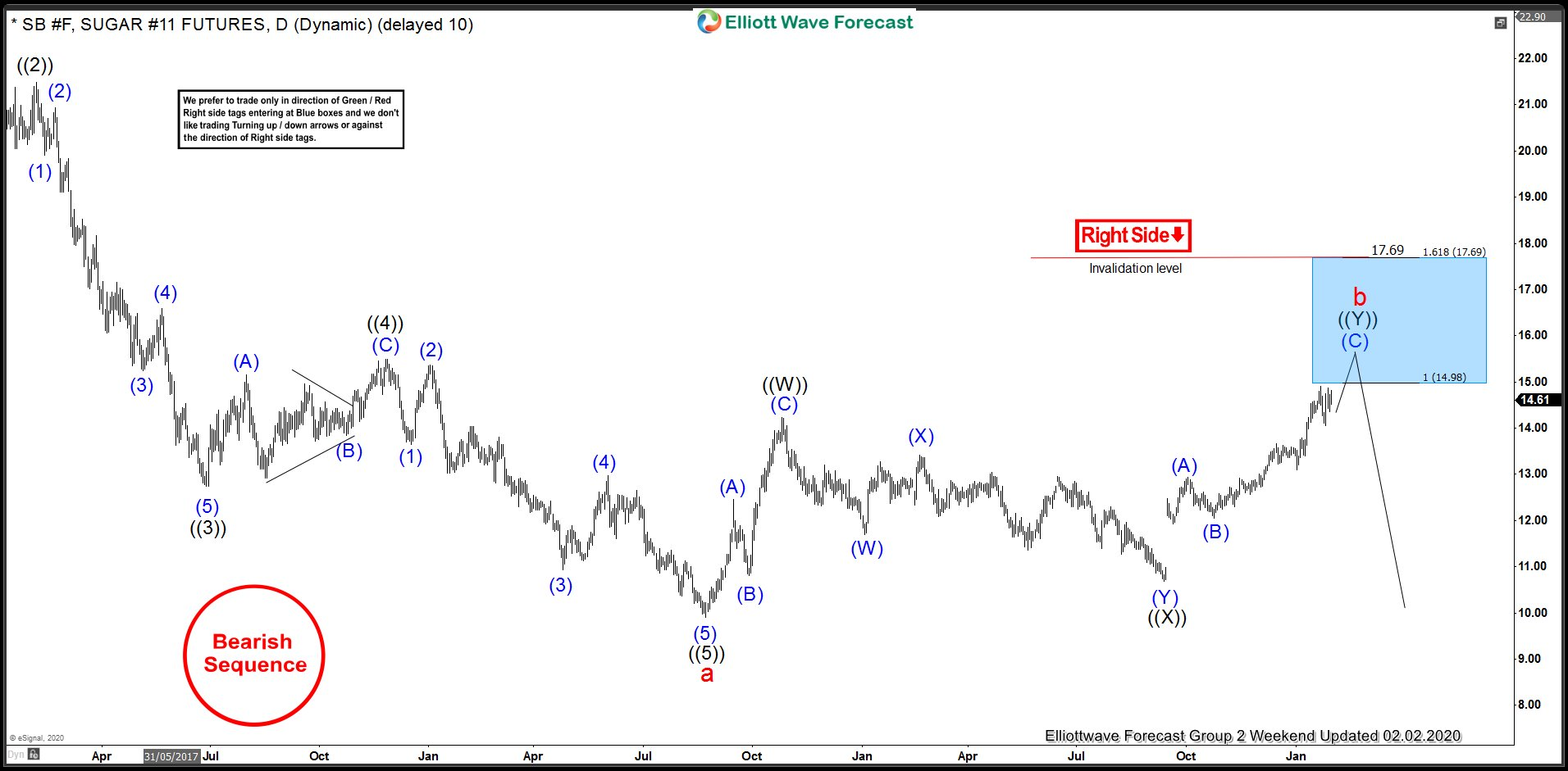 Sugar Elliott Wave Analysis 2.2.2020