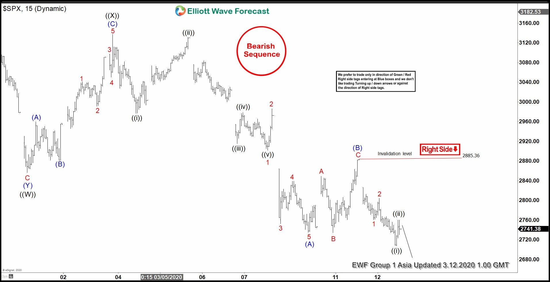 Elliott Wave View : S&P 500 (SPX) Reaching Inflection Area