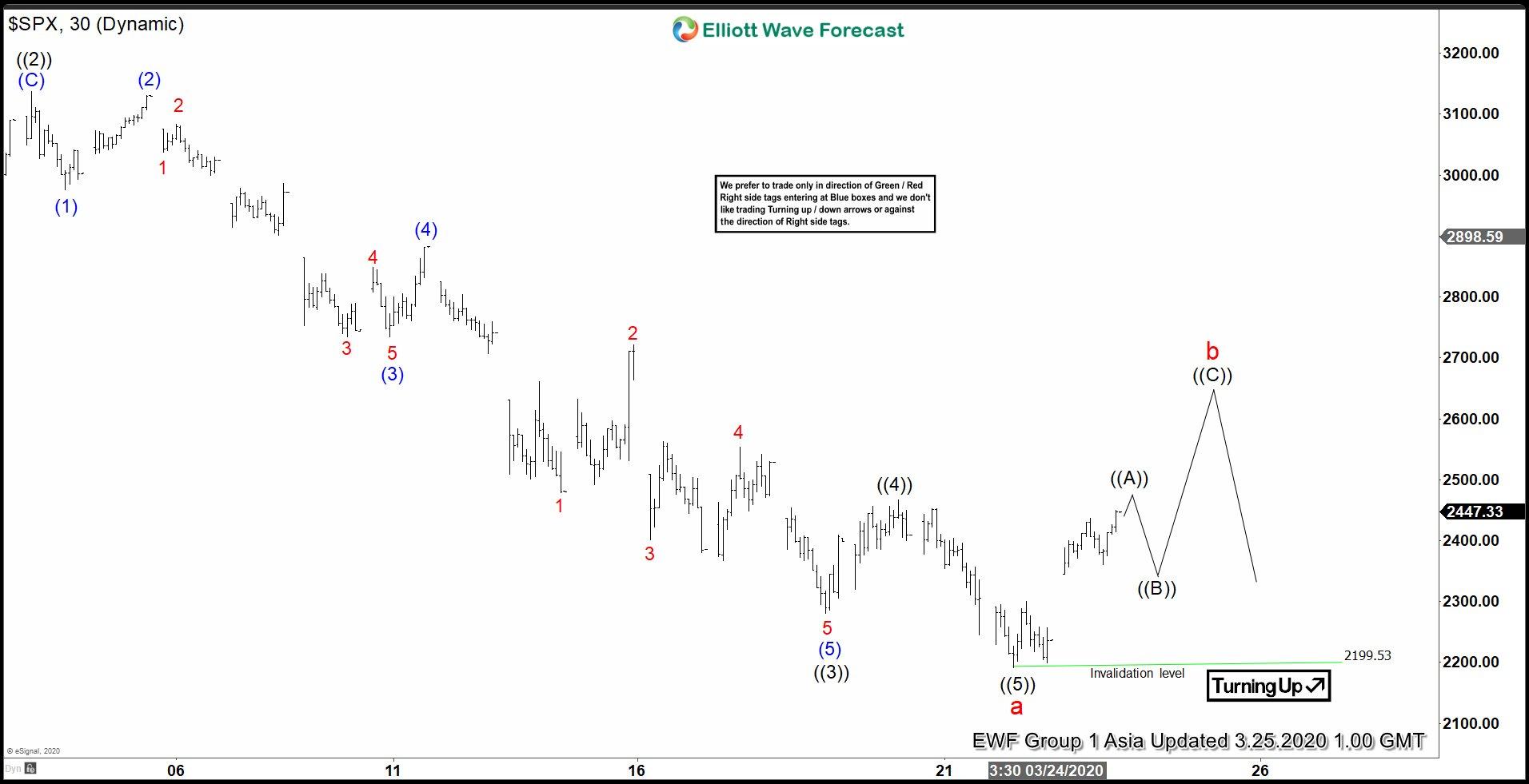 Elliott Wave View: S&P 500 (SPX) Recovery in Progress