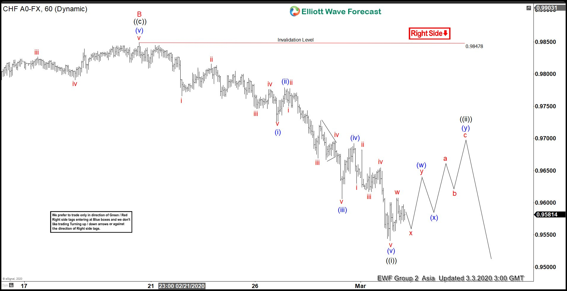 Elliott Wave View: Further Downside in USDCHF