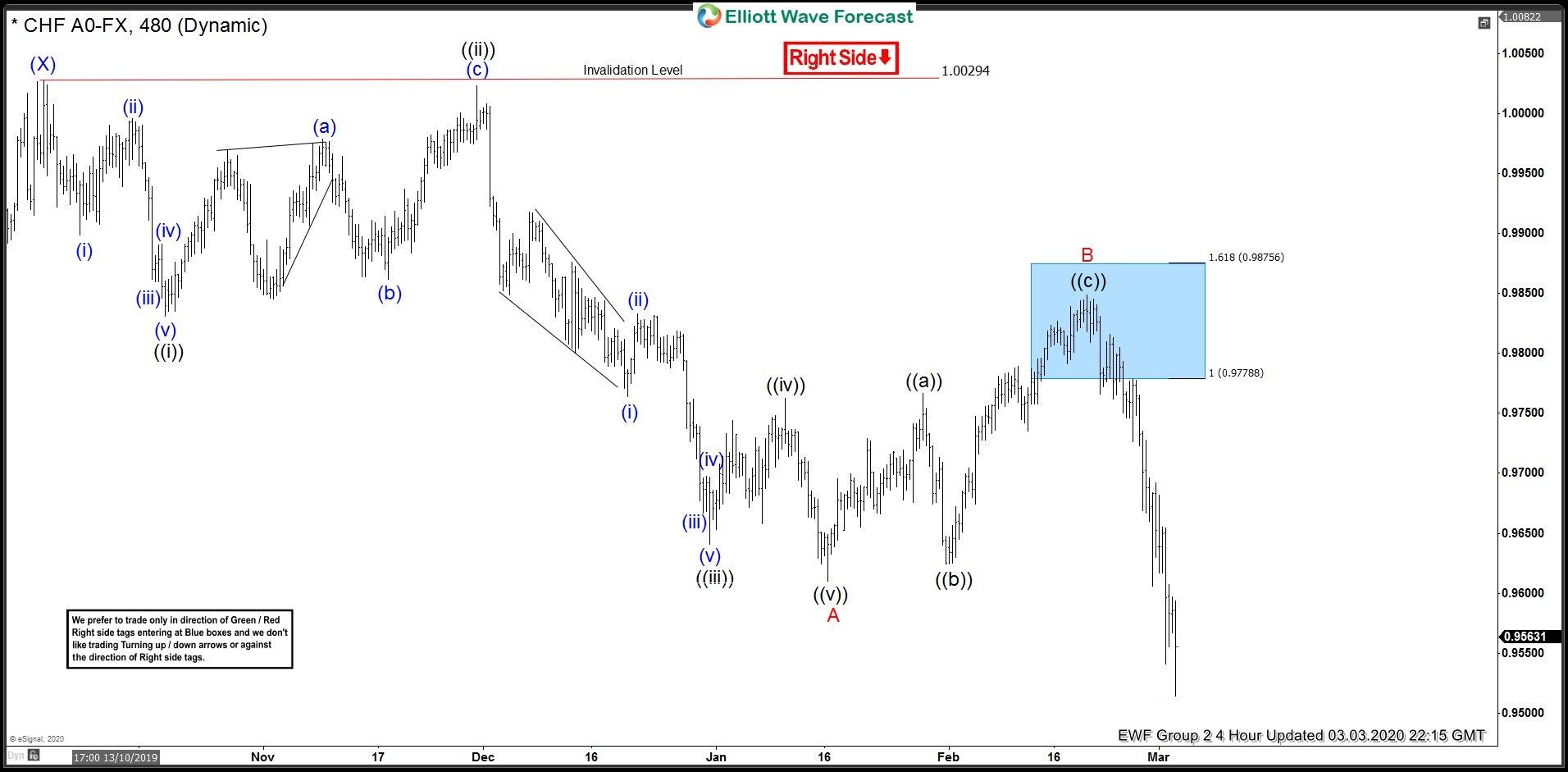 USDCHF 3 March 4 Hour Elliott Wave Analysis