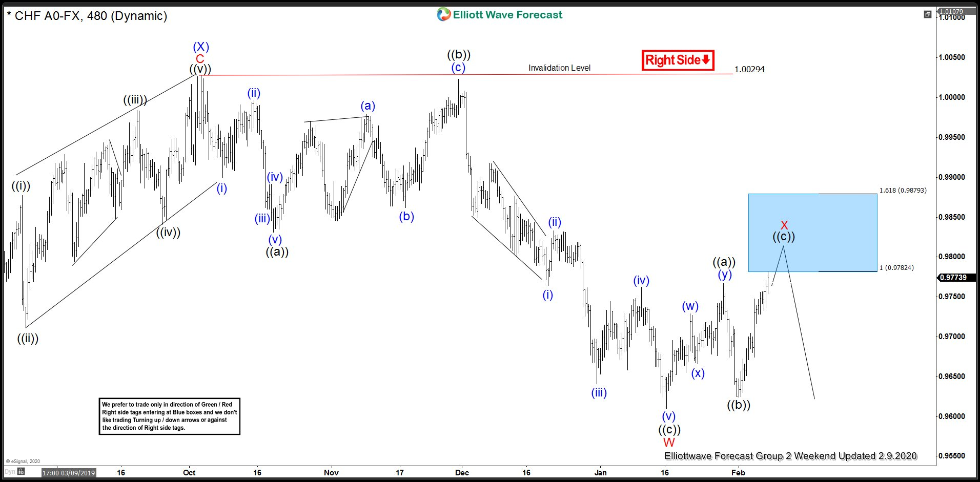USDCHF: Sellers defended Elliott Wave Blue Box For New Lows