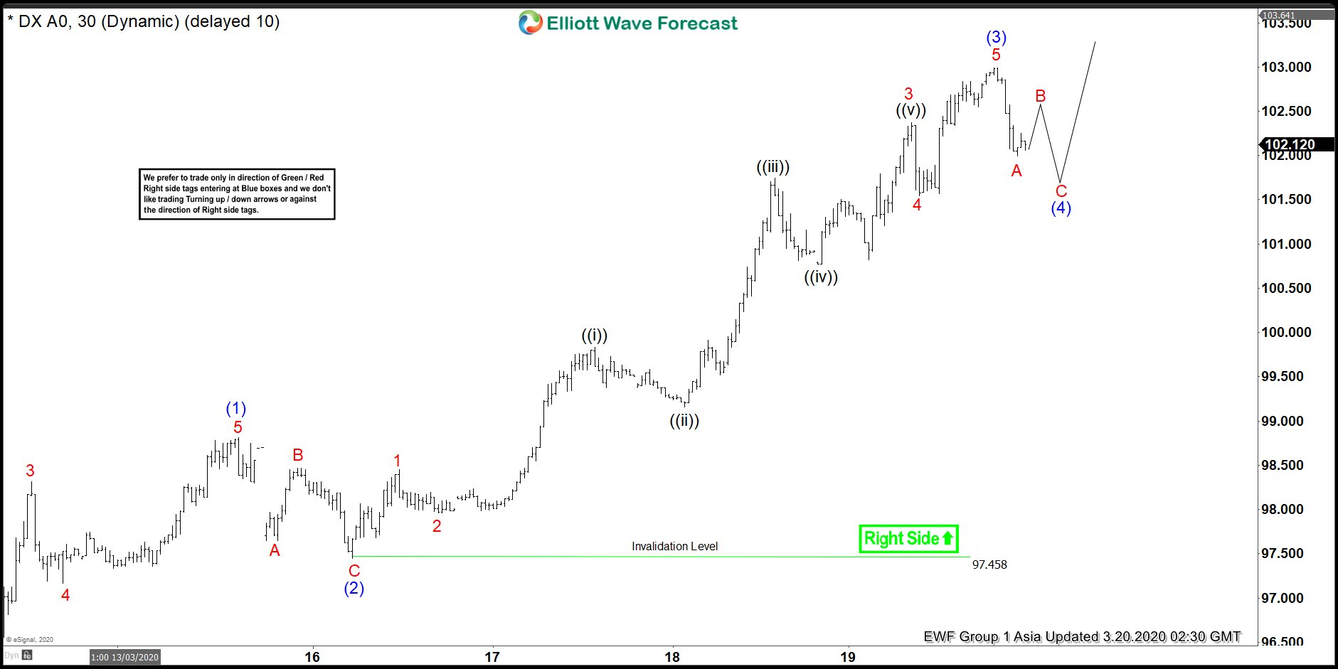 DXY Elliott Wave View: Pullback An Opportunity For Bulls