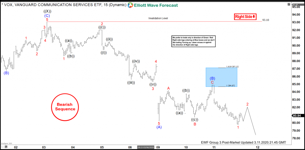 VOX Elliott Wave View: Selling The Blue Box Areas