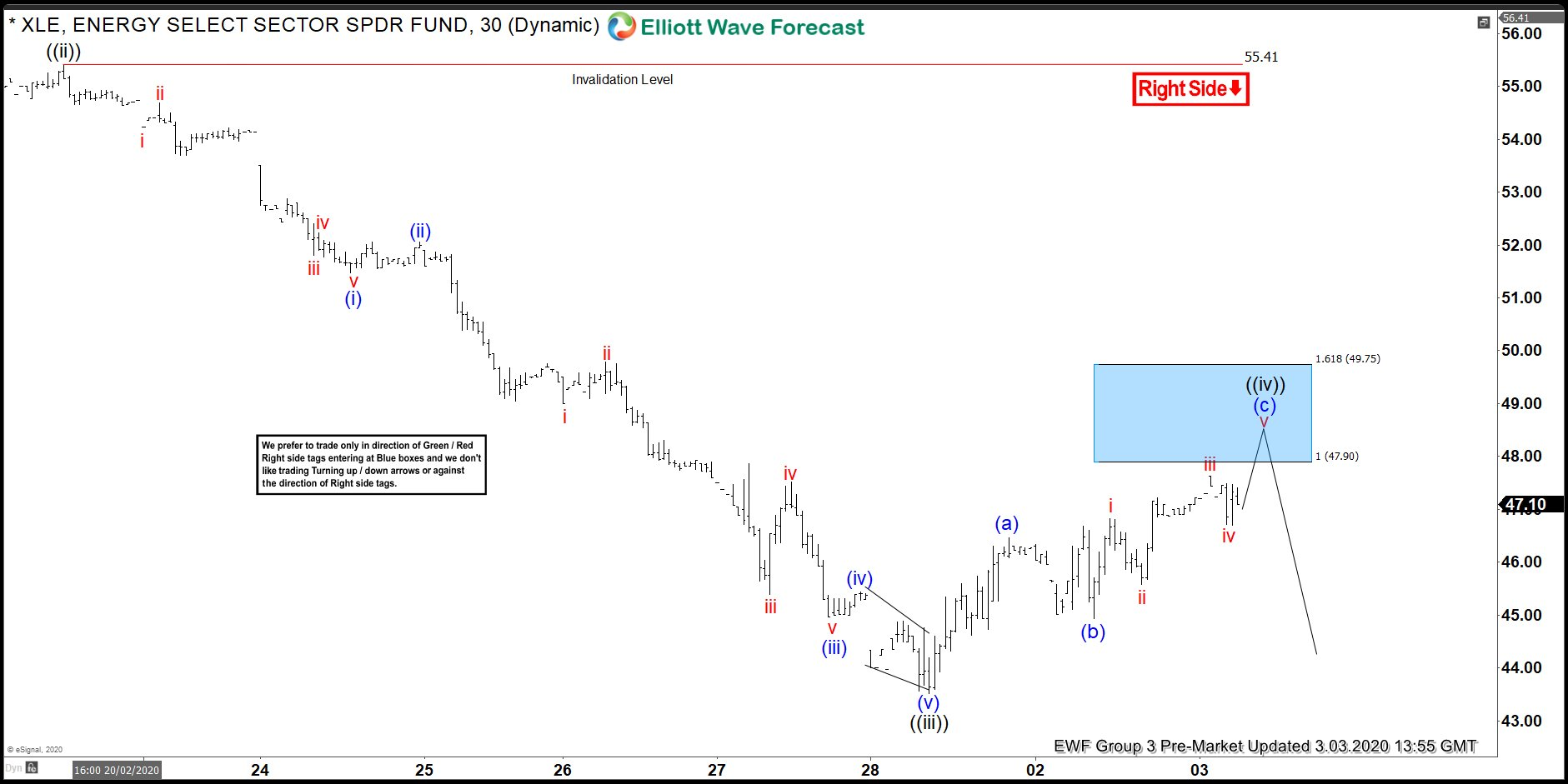 XLE Selling The Short Term Elliott Wave Blue Box Area