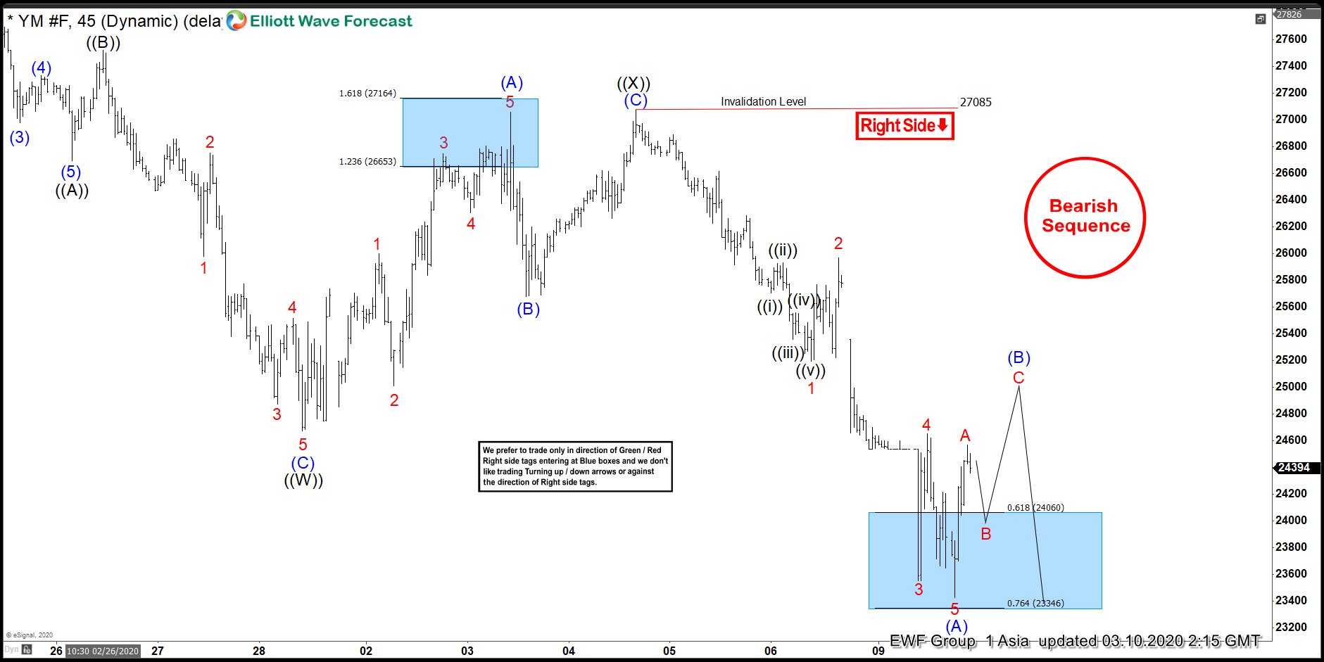 INDU ( $YM_F ) Elliott Wave : Forecasting The Path