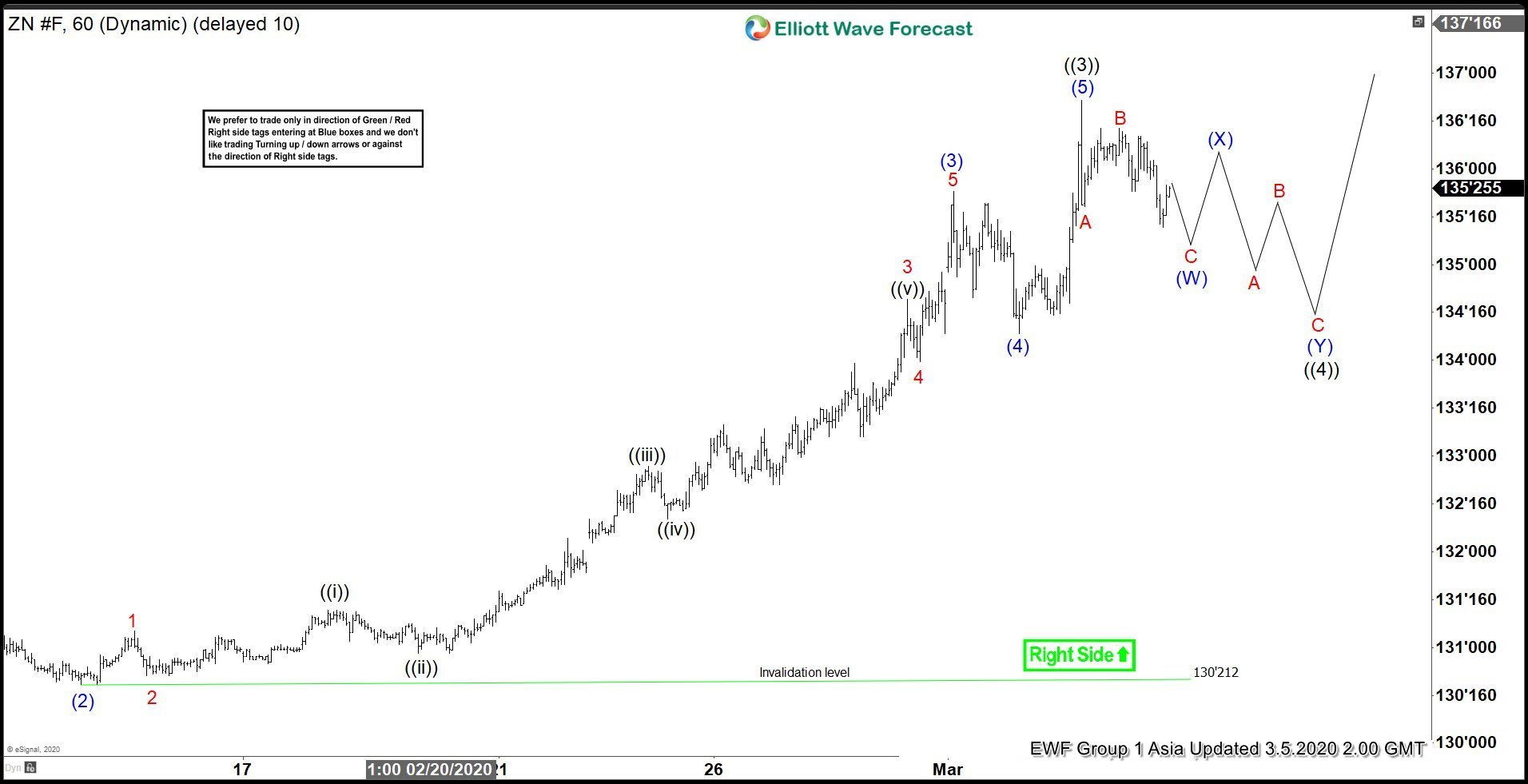Elliott Wave View: Ten Year Notes (ZN_F) in Impulsive Rally