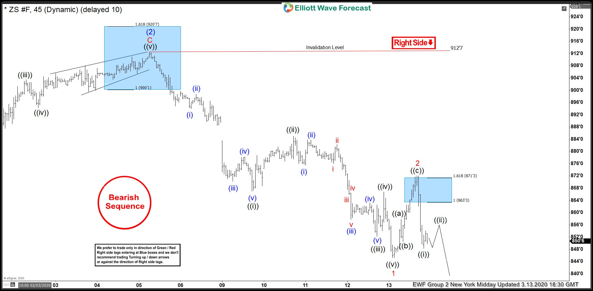ZS_F 13 March 1 Hour Midday Elliott Wave Analysis