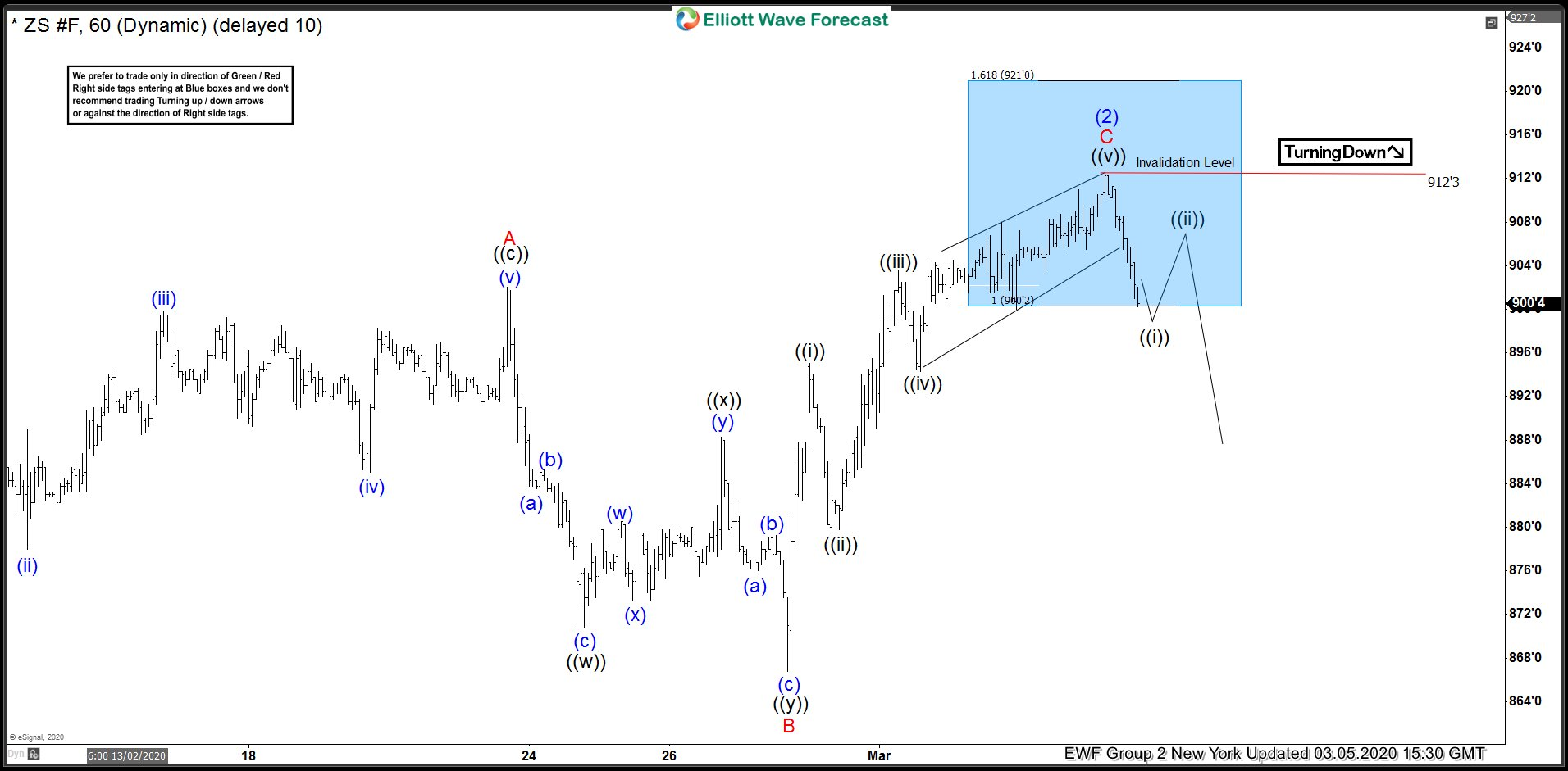 ZS_F 5 March 1 Hour Elliott Wave Analysis
