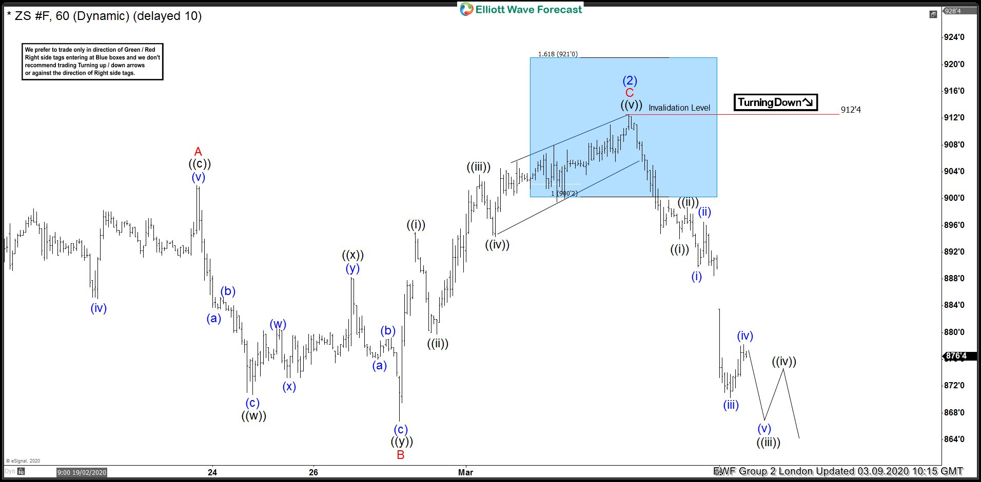 ZS_F 9 March 1 Hour Elliott Wave Analysis