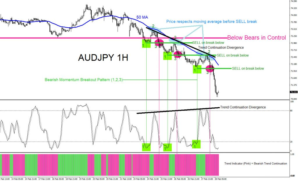 AUDJPY, forex, trading, elliottwave, market, patterns, technical analysis, AidanFX