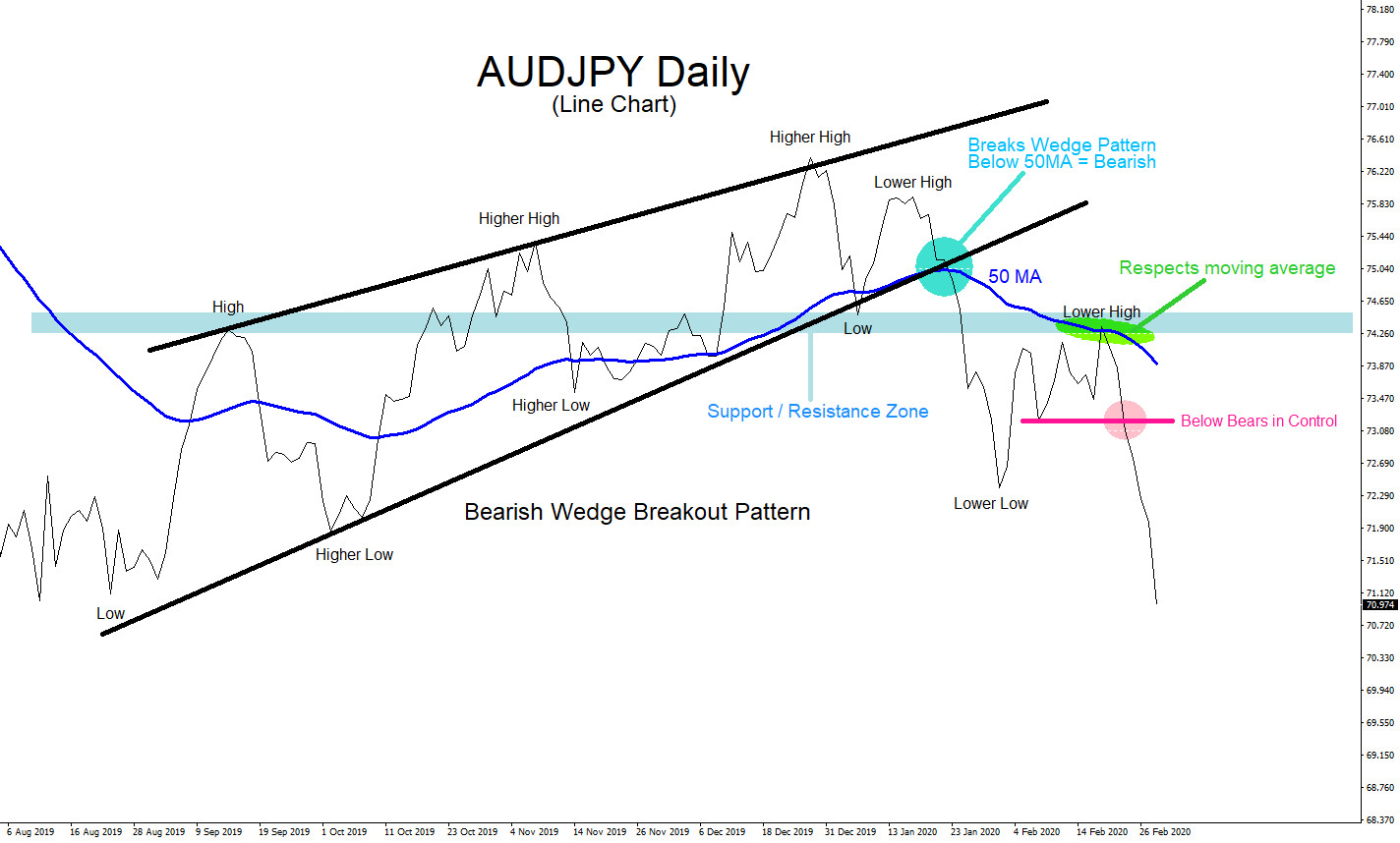 AUDJPY : Multiple Time Frames to Identify a Trade Setup