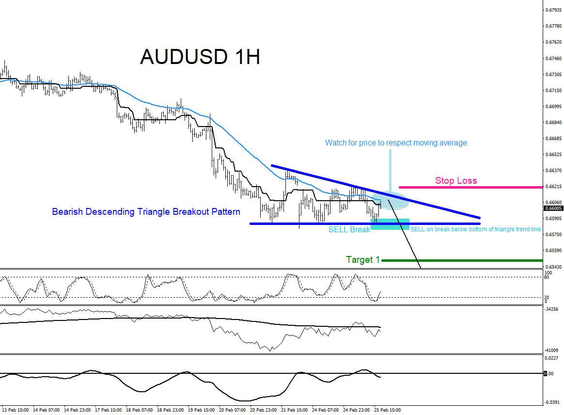 AUDUSD : Trading the Break Lower