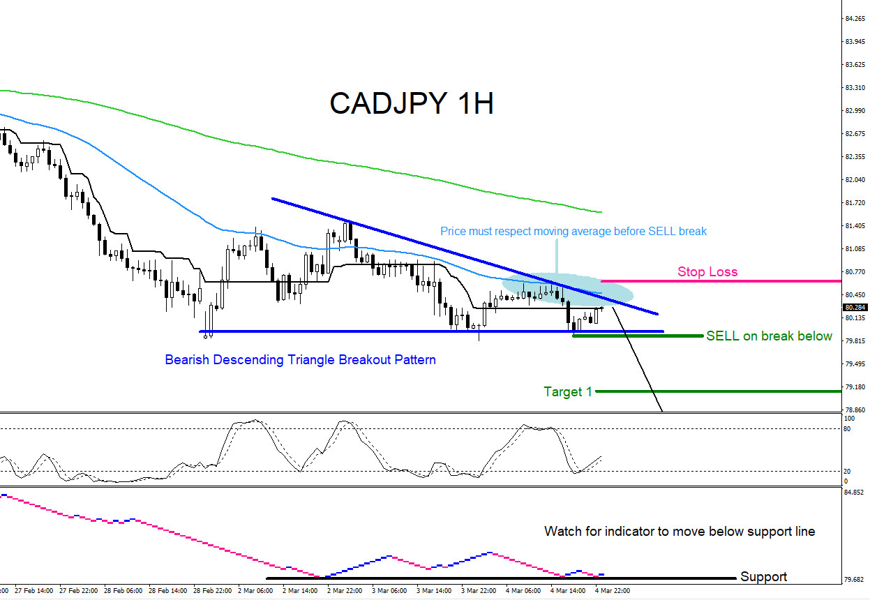 CADJPY : Catching the 600 Pip Drop