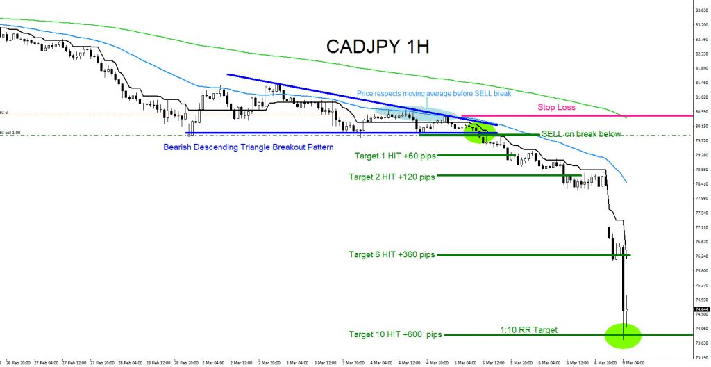 cadjpy, forex, elliottwave, technical analysis, aidanfx, bearish patterns, trading