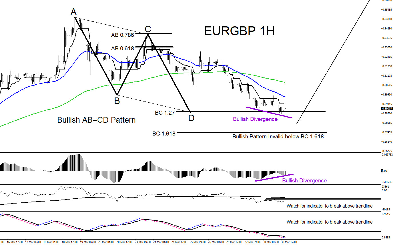 EURGBP : Will the Pair Bounce Higher?