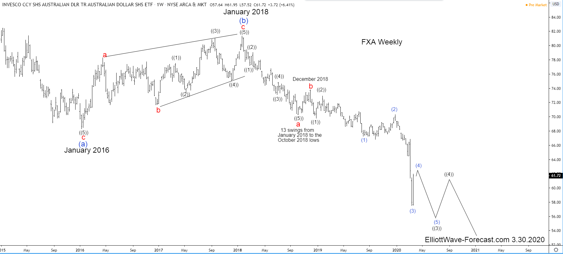 $FXA Bearish Cycles From The July 2011 High