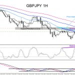 GBPJPY AUDJPY : Calling the Move Lower