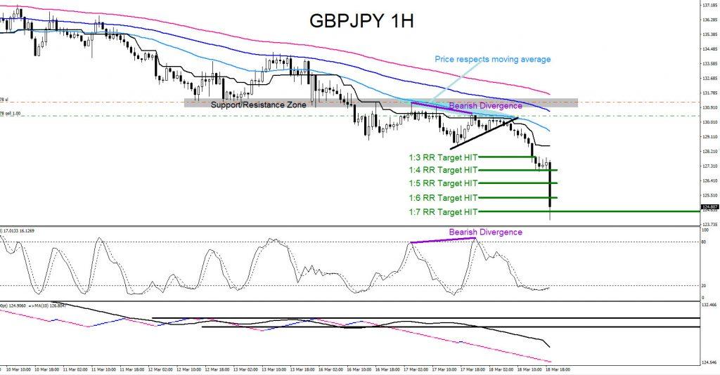 GBPJPY, AUDJPY, forex, trading, elliottwave, aidanfx, market patterns, technical analysis
